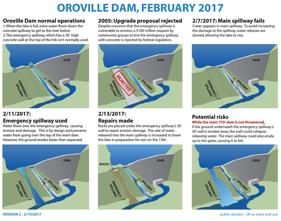 CAMP Green Infrastructure Oroville Dam